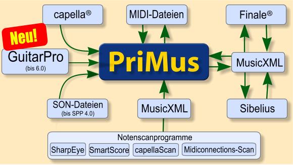 noten schreiben programm free download